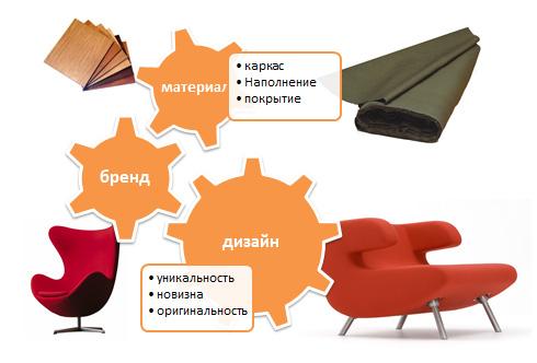 Стоимость мебели. Сколько стоит мебель.