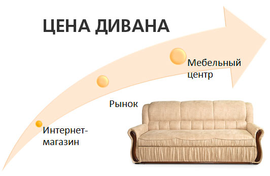 Цена дивана, формирование цены на диван