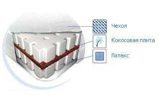 Схема матраса Латекс-Кокос Матролюкс