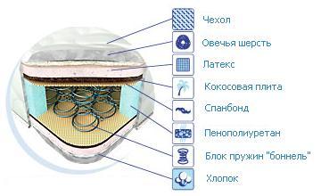 Схема матраса Маями Матролюкс