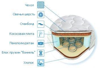 Схема матраса Верона Матролюкс